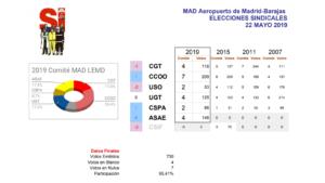 Resultado de Elecciones Sindicales en AENA – ENAIRE. Madrid.